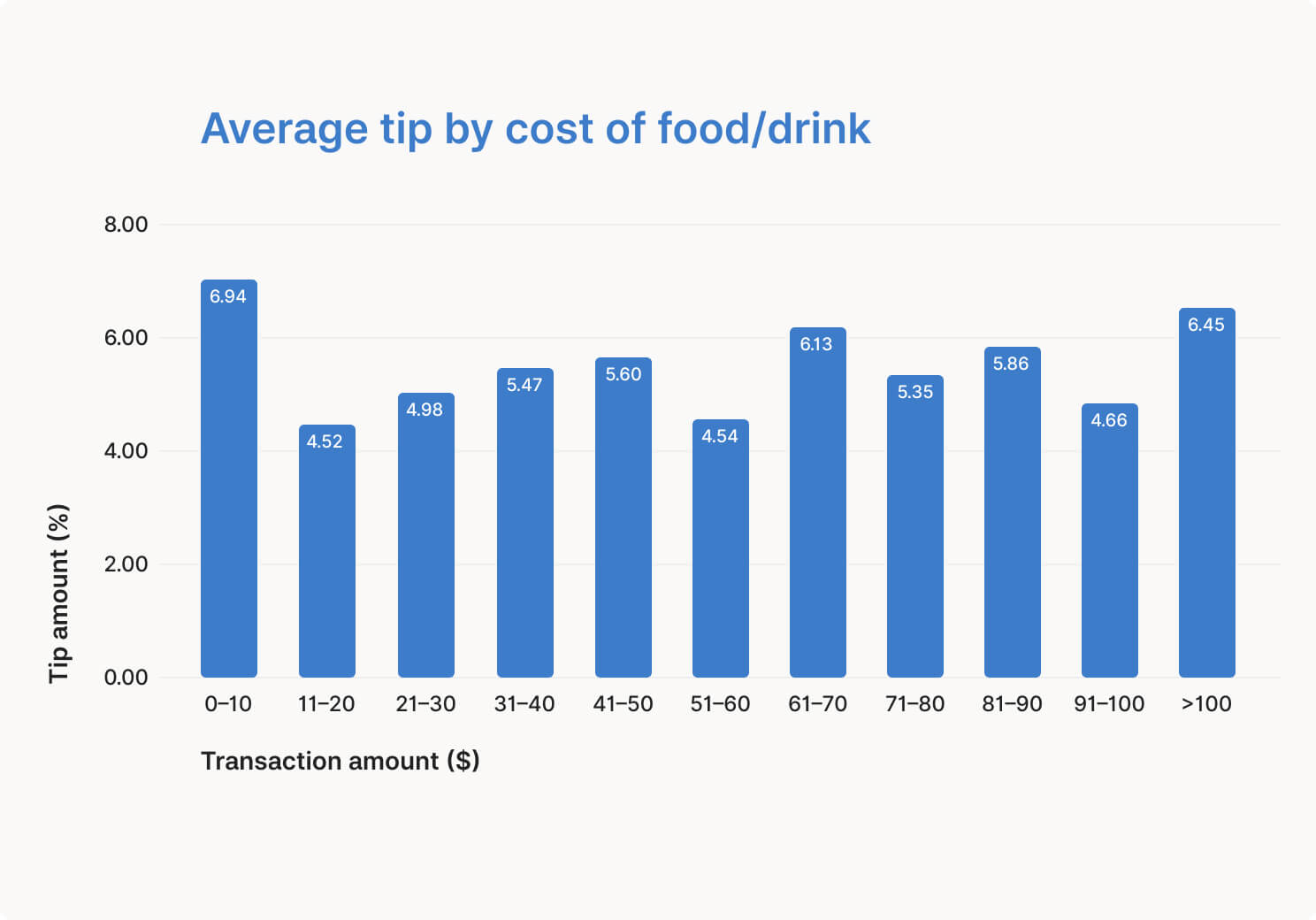 average-tip-by-cost-of-food