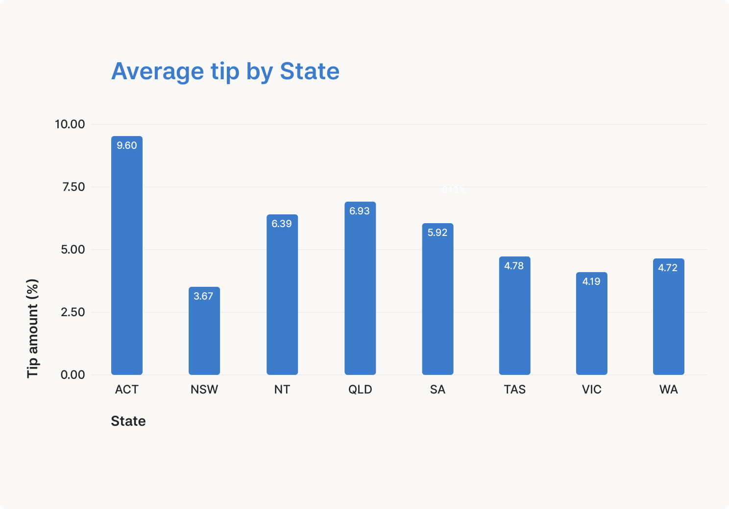 average-tip-by-state
