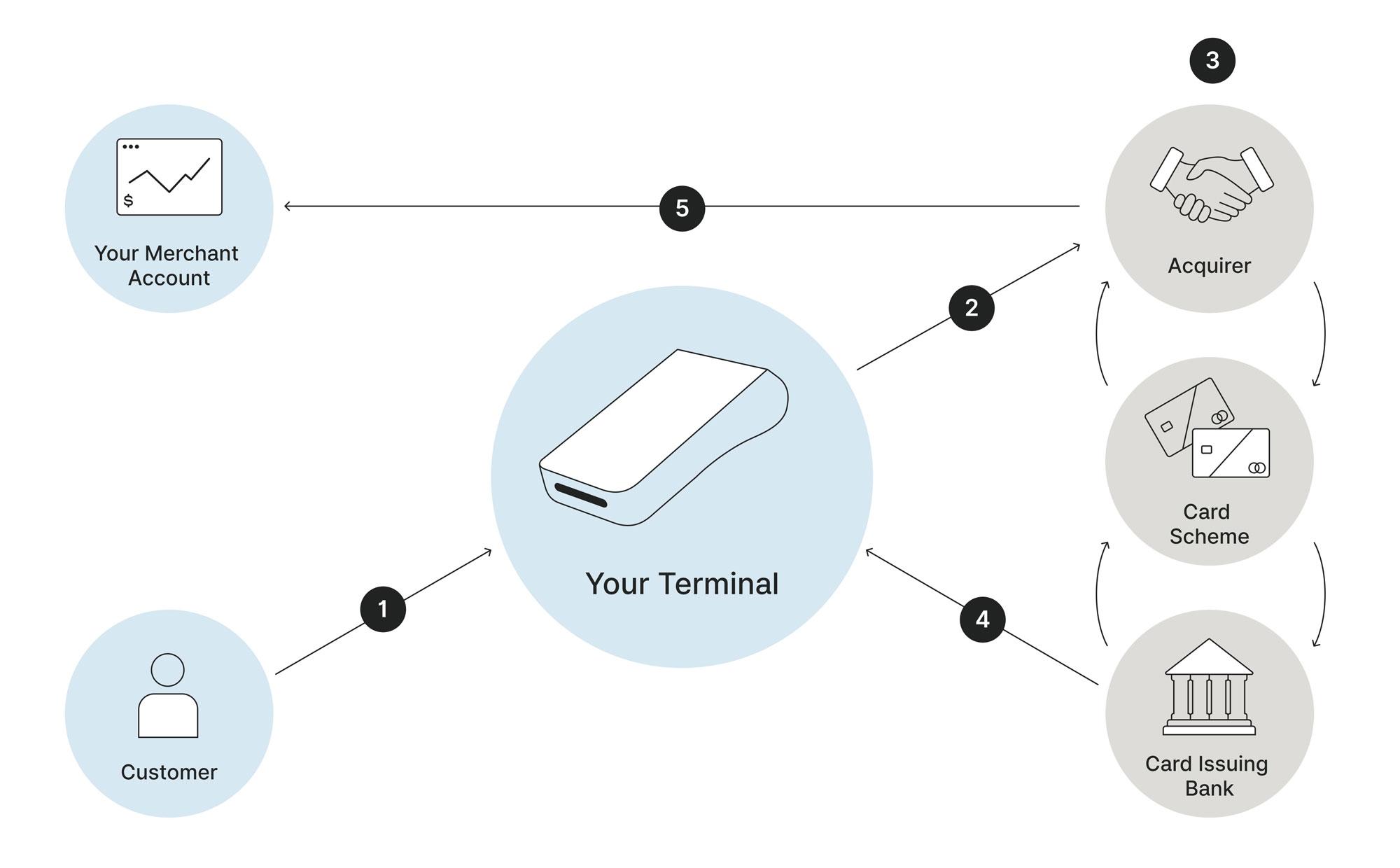 how-eftpos-transactions-work